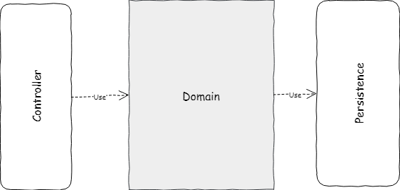 overview of classic layered arch with domain